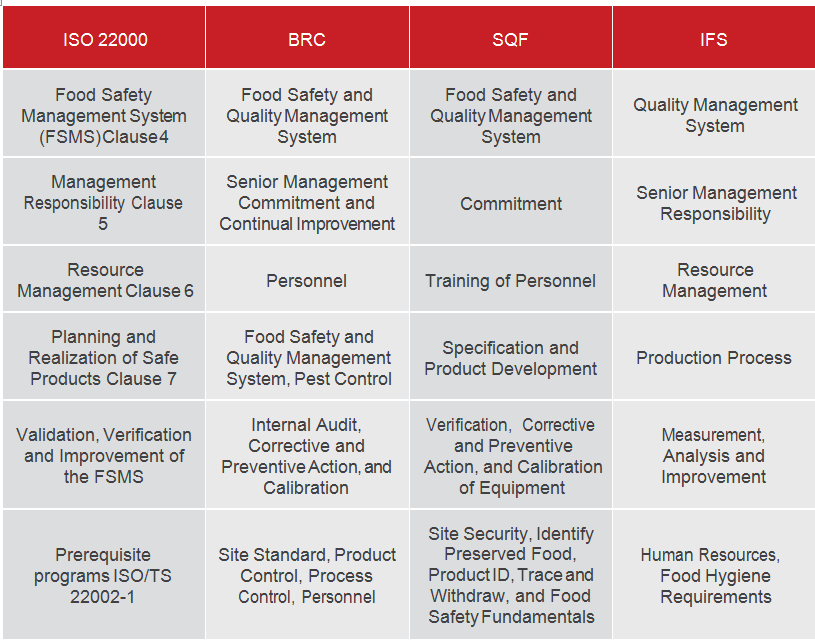PECB - ISO 22000 Food Safety Management System