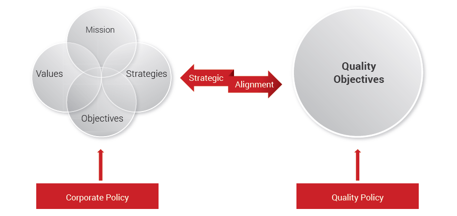 Organizations Strategic Alignment