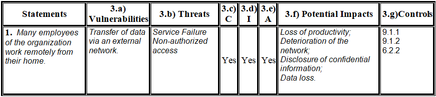 Sample of improvement for ISMS of corrective actions.