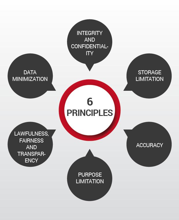 6 principles gdpr