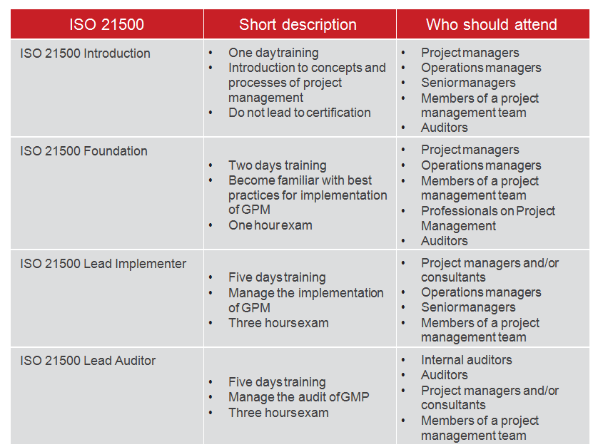 Pecb Iso 21500 Guidance On Project Management
