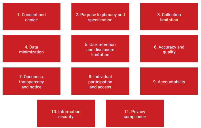 Eleven substantive privacy principles of ISO/IEC 29100