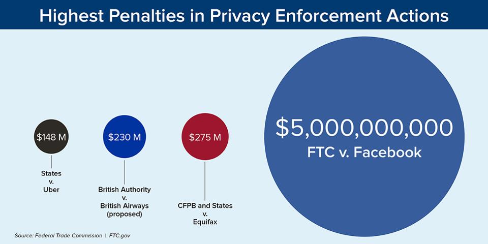 Highest Penalties in Privacy Enforcement Actions