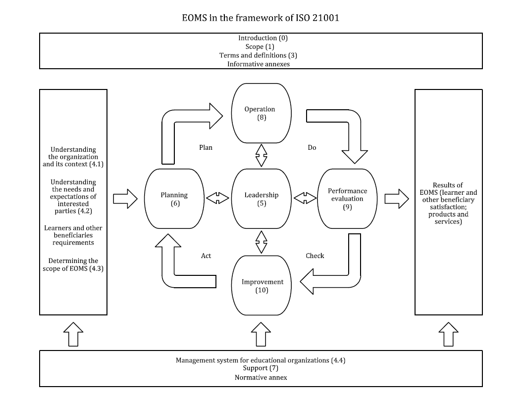 ISO 21001 Structure in the Plan-Do-Check-Act Cycle