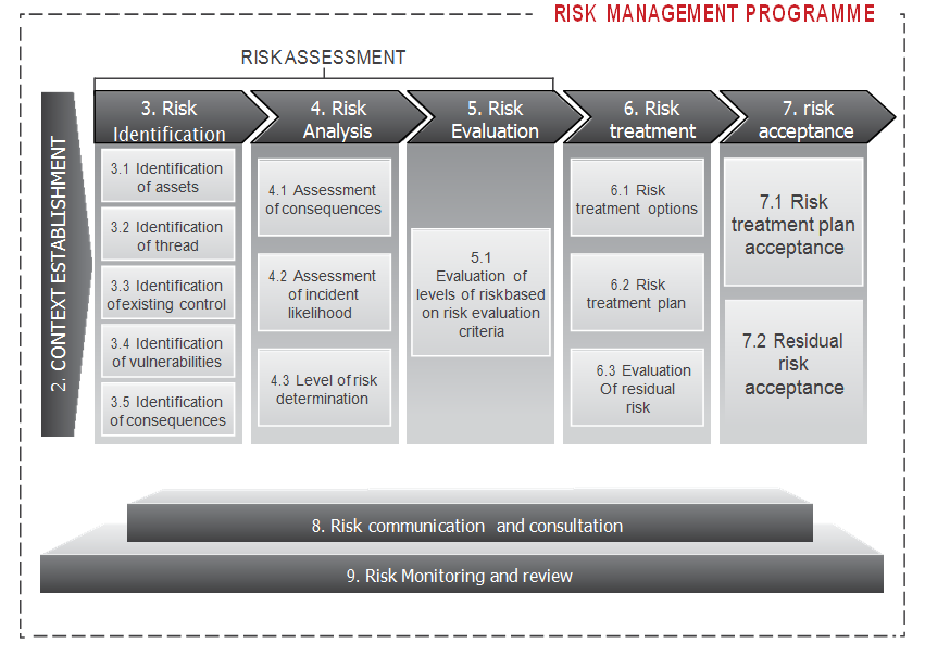 an evaluation of information security and risk The importance of periodic security assessments   remember that security is not absolute, but relative, so it's a game of intelligently assessing risk compare your security infrastructure with your peers and keep your organization in line with industry best practices.