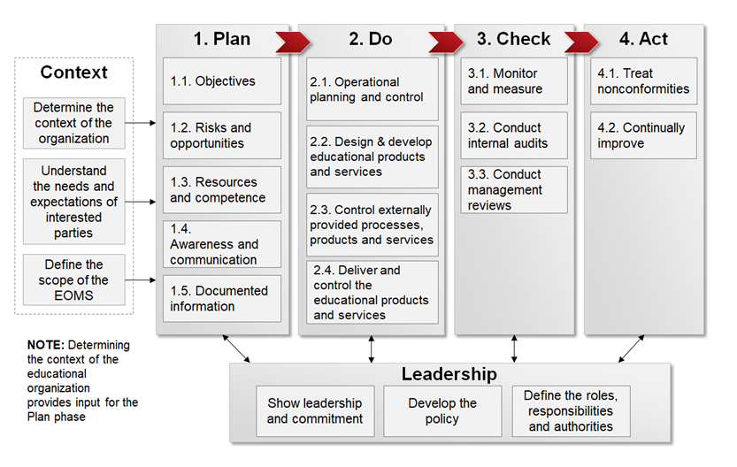 The implementation methodology