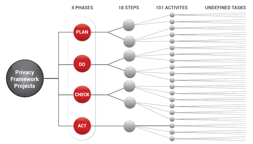 Privacy Framework project phases, steps, activities and undefined tasks.