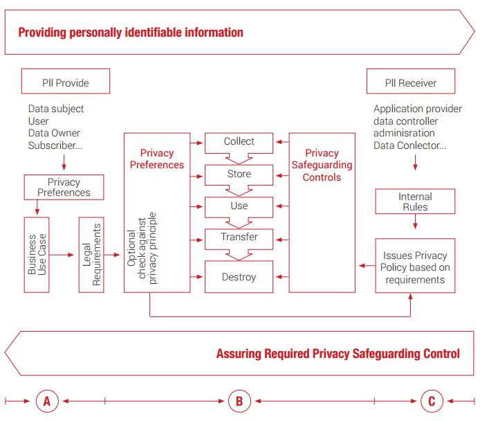 Elements that encompass the ISO 29100 Privacy Framework.