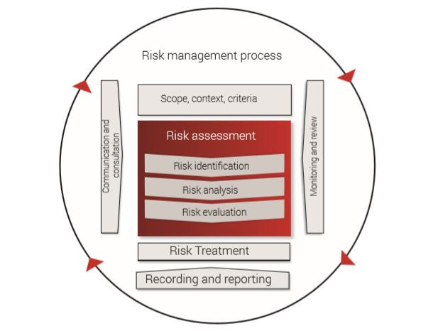 iso 27005 and iso 31000