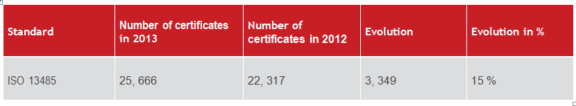Statistics of the ISO 13485 certifications around the world.
