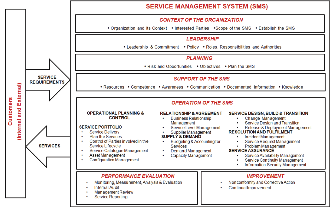 Structure of the Service Management System
