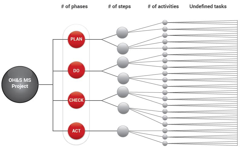 The steps required in the process of implementation