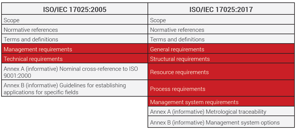 ISO/IEC 17025:2005 to ISO/IEC 17025:2017 comparison matrix