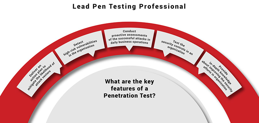 Doing Certified penetration testing professional
