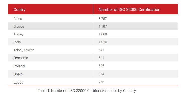 Number of ISO 20000 certificates issued by country