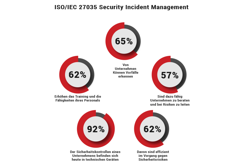ISO 27035 Infographic