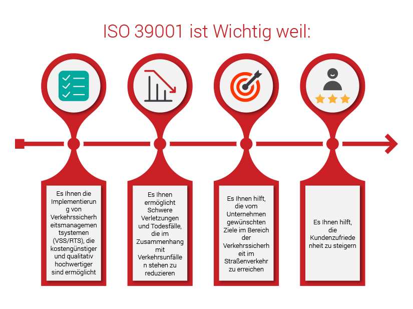 ISO 39001 Infographic