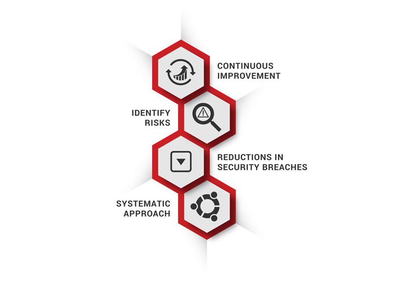 ISO/IEC 27002 Infographic