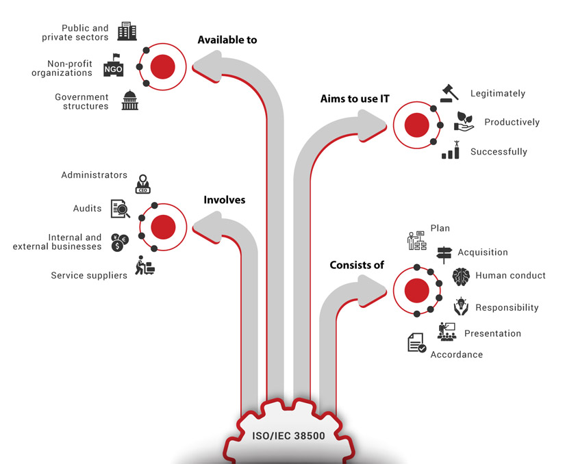 ISO/IEC 38500 Infographic