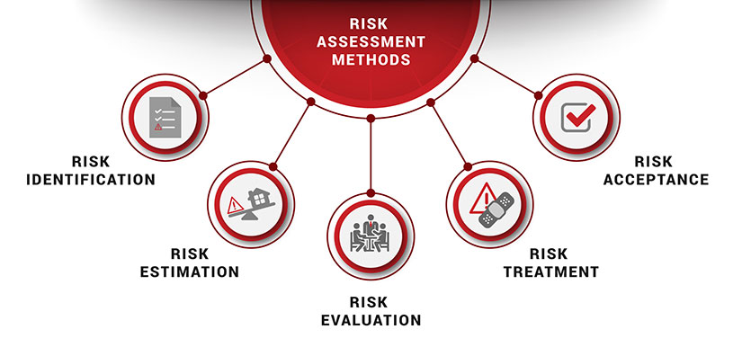 Risk Assessment Methods  Pecb