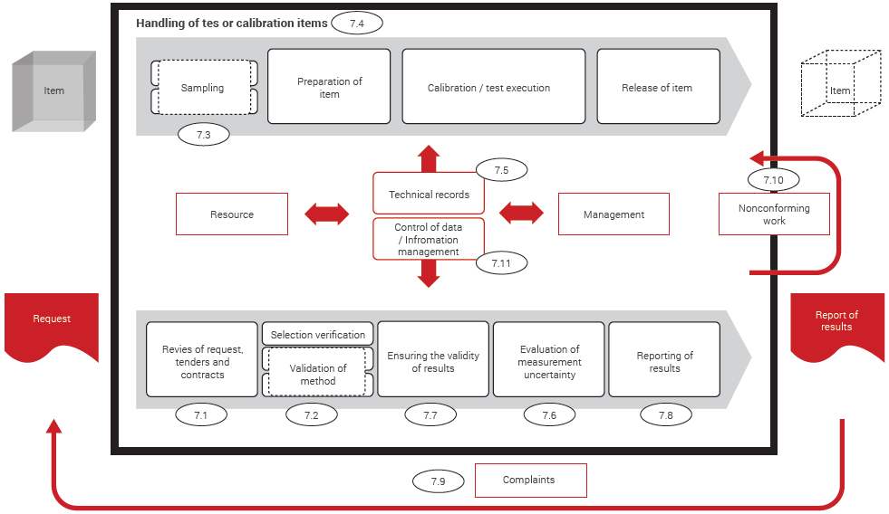Example of the operational process of a laboratory as described in Clause 7 Process requirements.