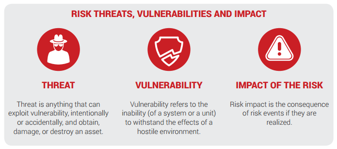 Risk, Threats, Vulnerabilities, and impact