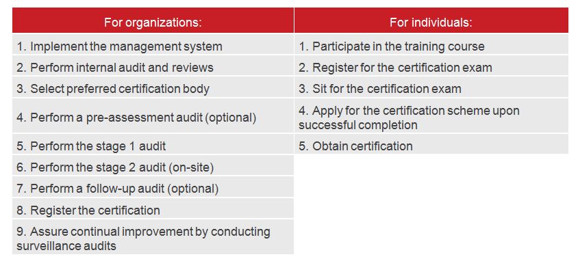 Steps for Obtaining a PECB certification