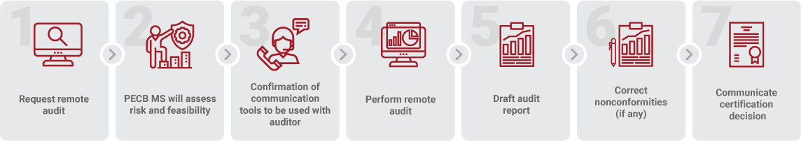 STEPS TO A REMOTE AUDIT