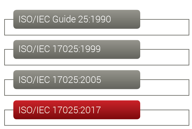 The evolution of ISO/IEC 17025