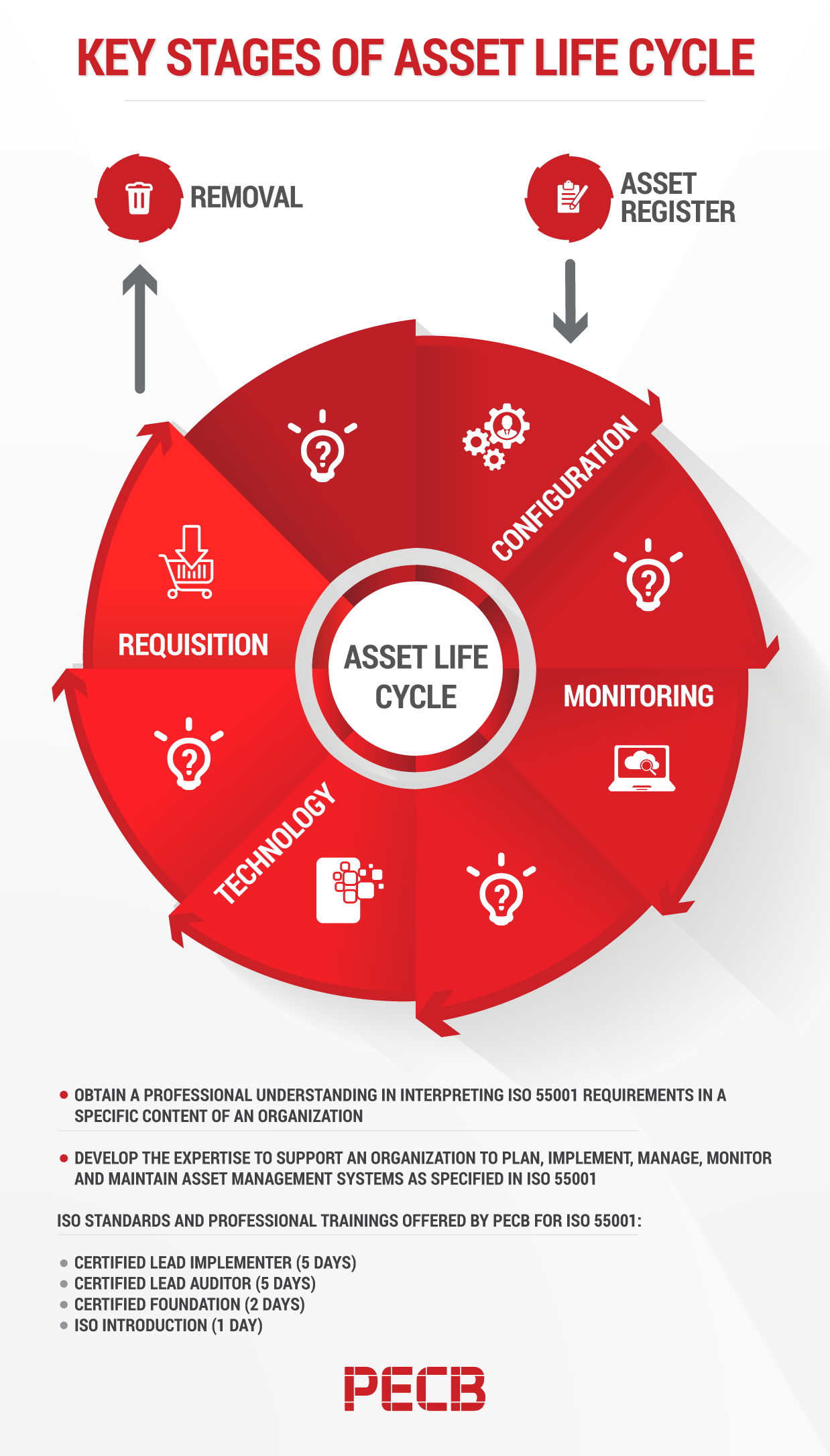 4 Key Stages of Asset Management Life Cycle | PECB