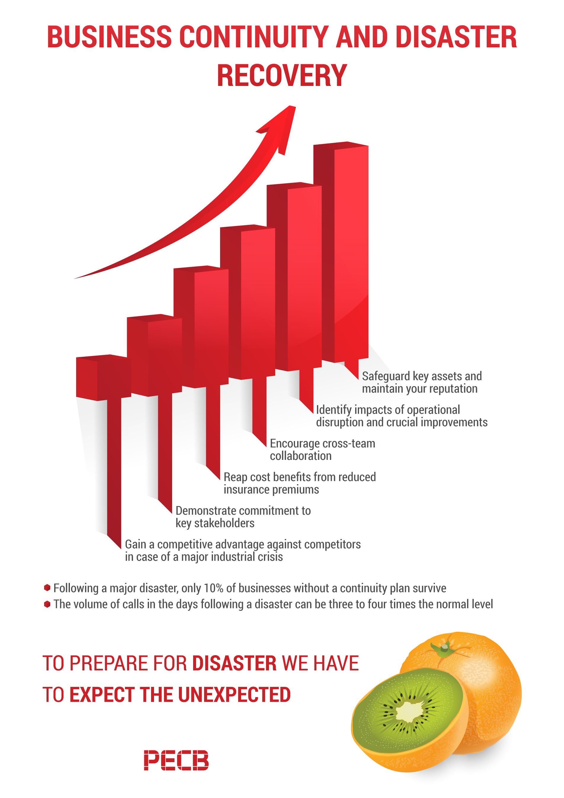 Pecb business continuity and disaster recovery infographic xflitez Choice Image
