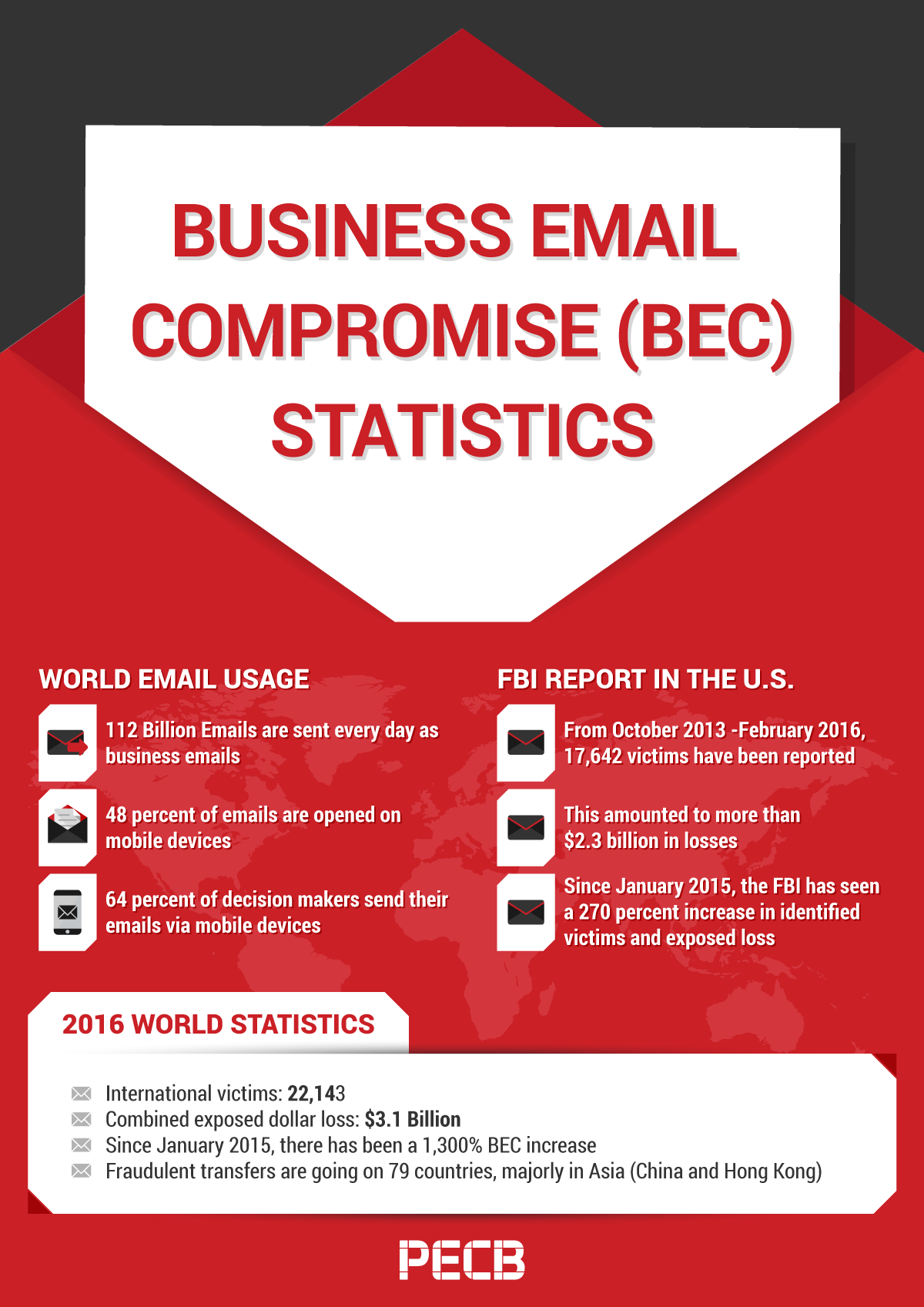 business email compromise  bec   don u0026 39 t bite the bait