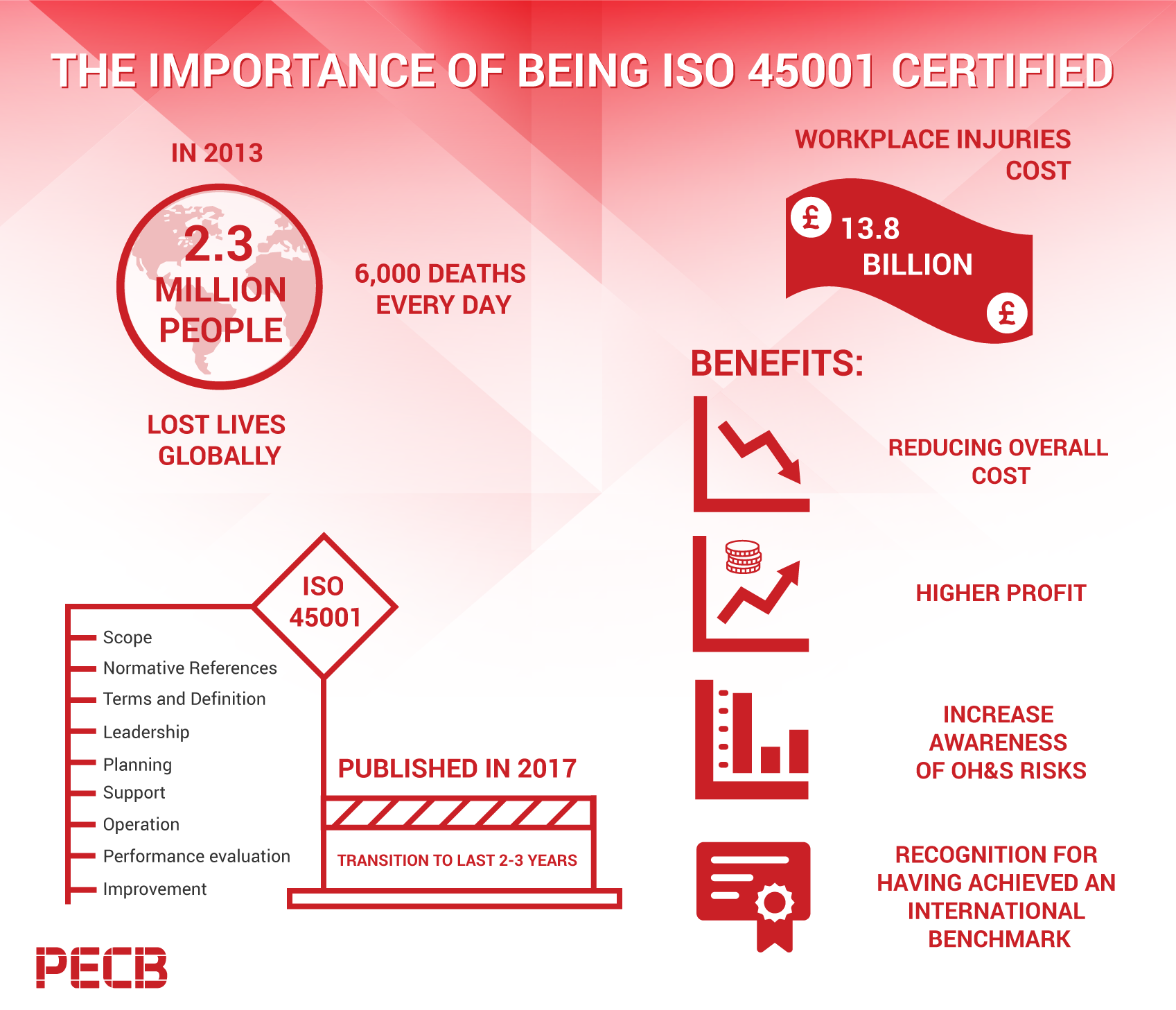 Transition Chart from OHSAS 18001 to ISO 45001 | PECB