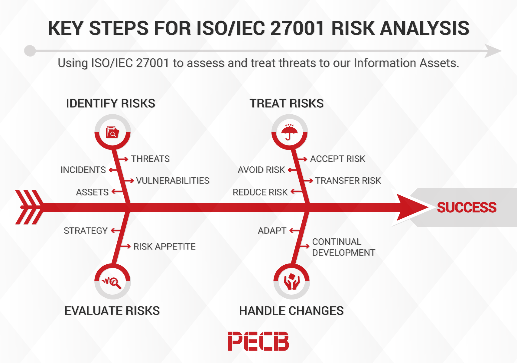 Key Steps for an Effective ISO 27001 Risk Assessment and Treatment